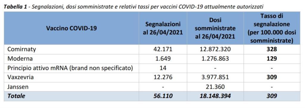 Vaccini anti-Covid: reazioni avverse nello 0,30% delle dosi iniettate